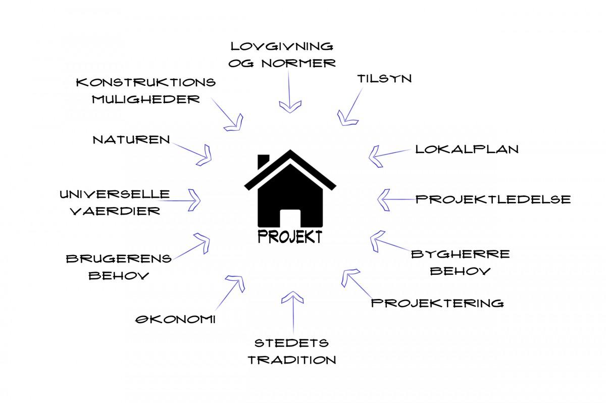 https://www.rj-arkitektur.dk/wp-content/uploads/2015/09/Projekt-2-1200x798.jpg